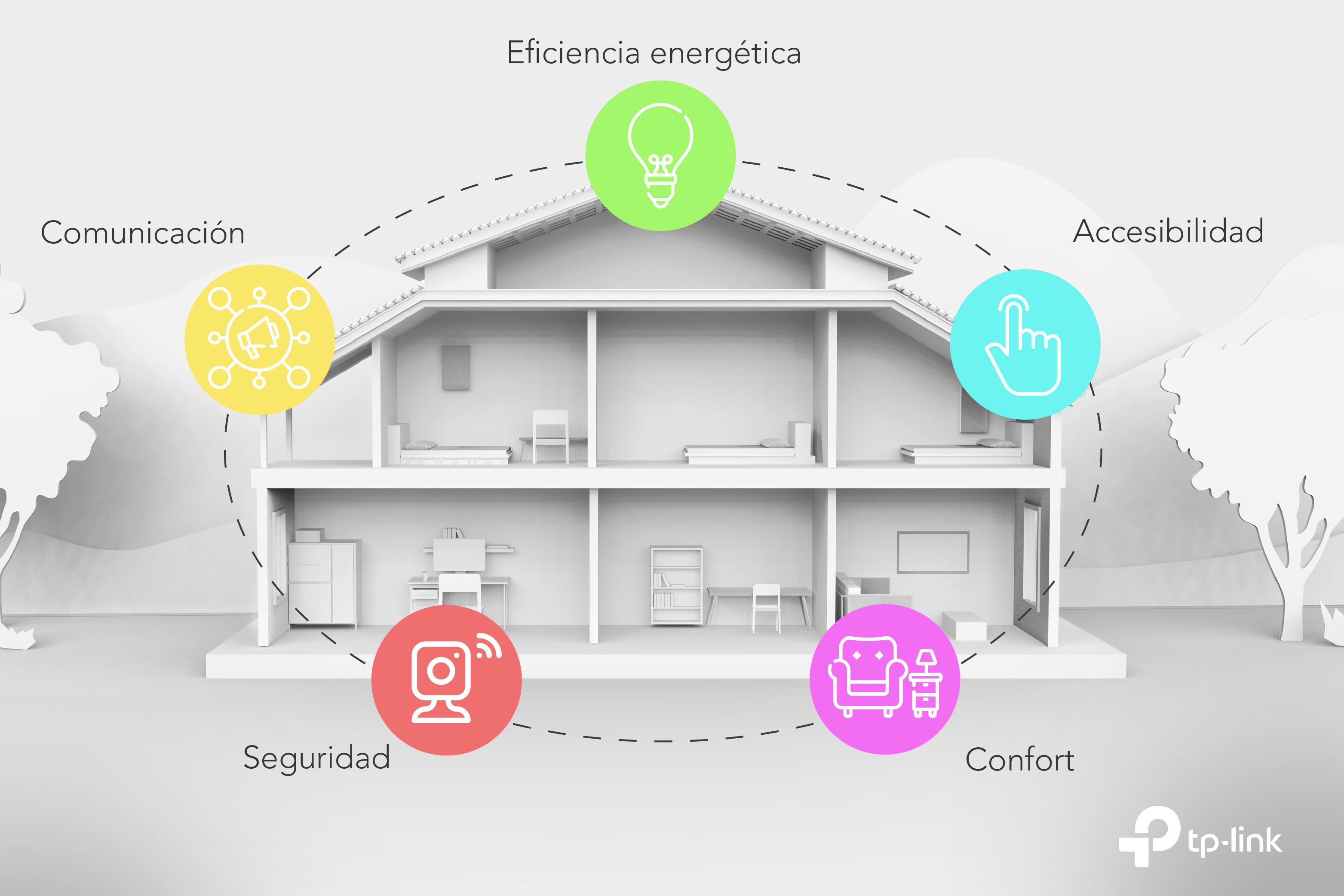 Estas son las grandes ventajas de un hogar inteligente