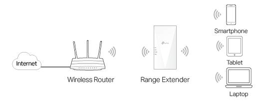 TP-Link Smart DHCP: configuración de red comercial sencilla